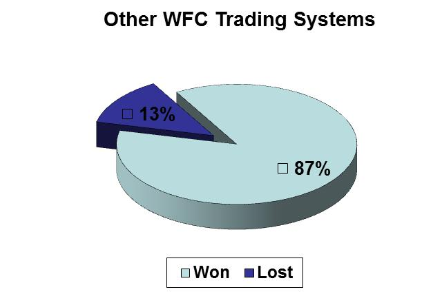 Wtc forex course